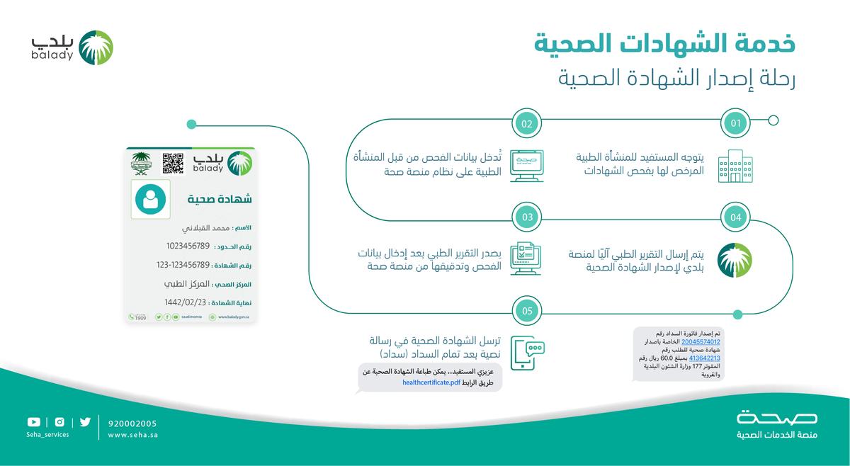 خطوات الاستعلام عن شهادة صحية 1442