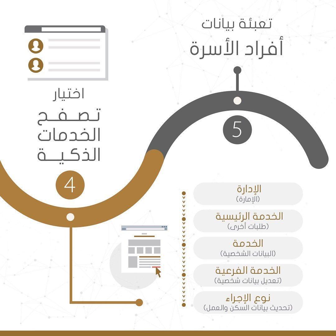 خطوات تحديث بيانات الهوية الإماراتية