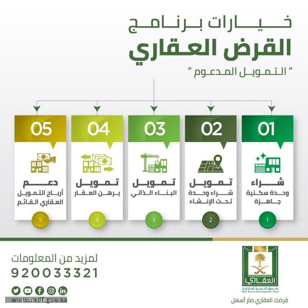 القرض المدعوم من البنوك السعودية وأهم الشروط المطلوبة