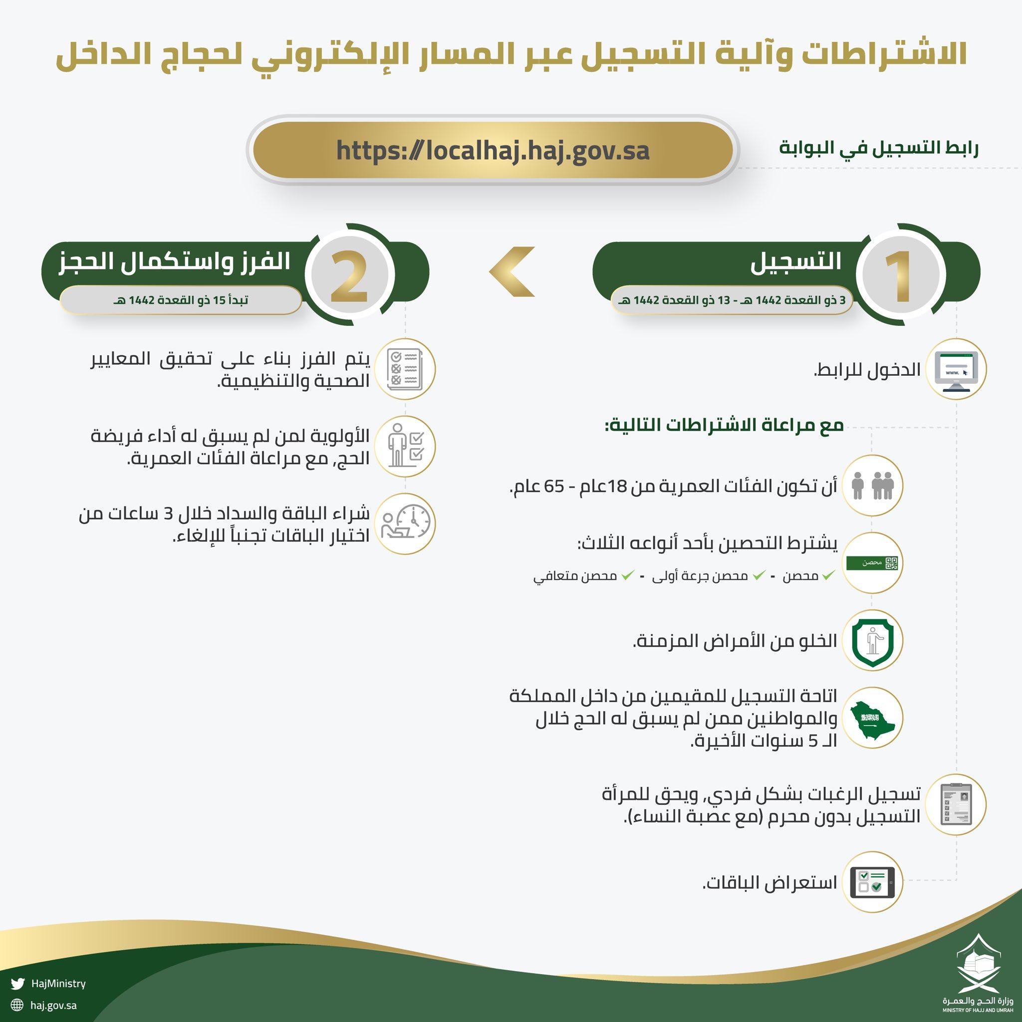 شروط وضوابط التسجيل في الحج 2021